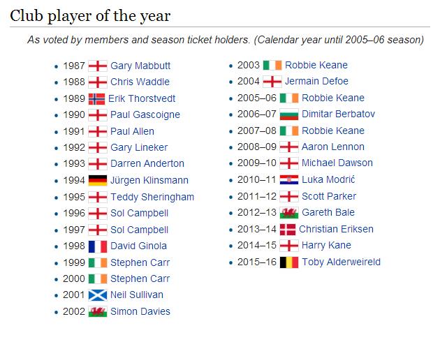 """Лучшие игроки """"Шпор"""" по итогам голосования среди болельщиков, начиная с 1987-го года"""