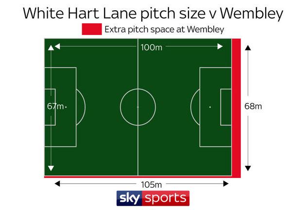 Сравнение размеров поля Уэмбли и старого Уайт Харт Лэйн