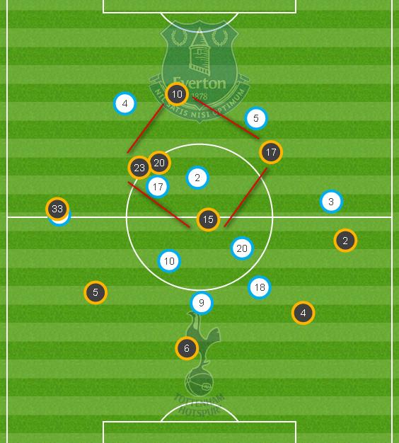 Игровая схема матча Эвертон - Тоттенхэм 0:3 (данные оф. сайта Шпор)