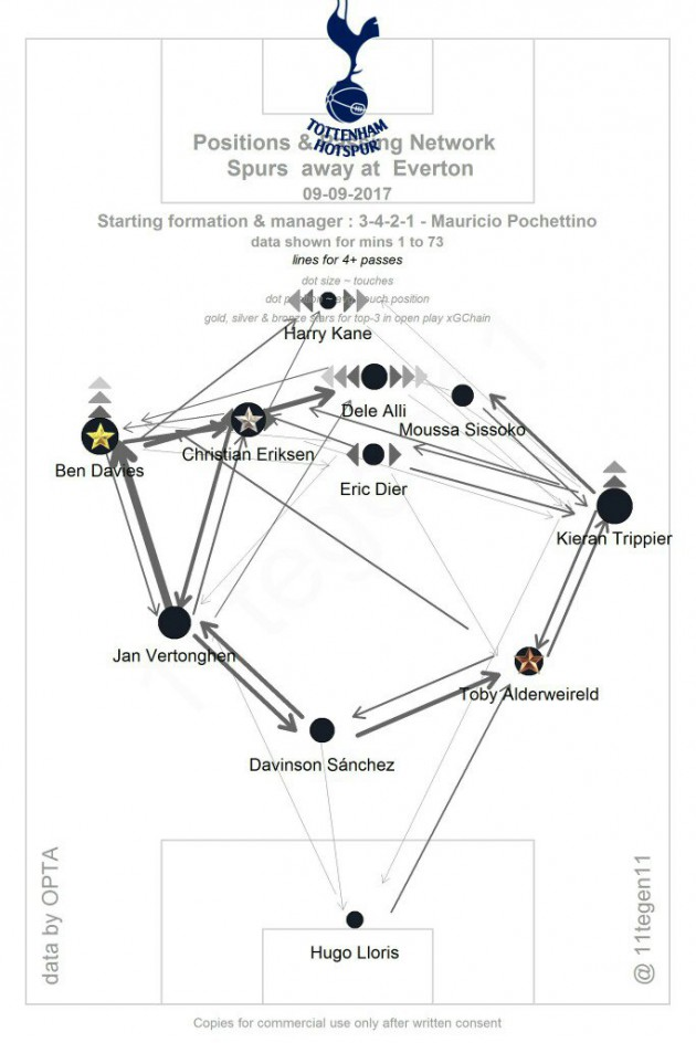 Игровая схема матча Эвертон - Тоттенхэм 0:3 (данные OPTA / 11tegen11)